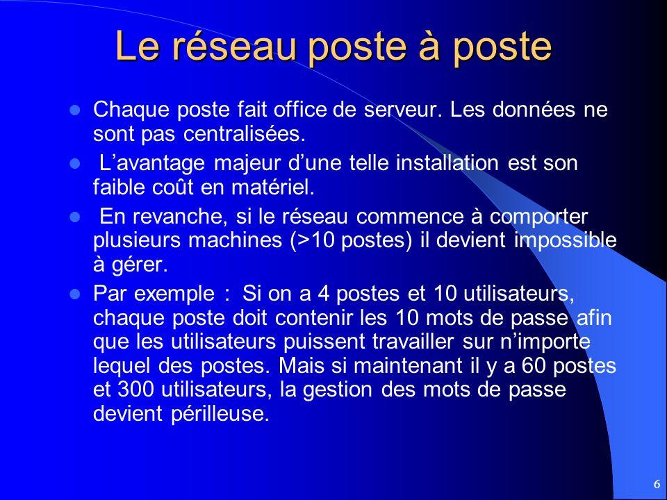 Le réseau poste à poste Chaque poste fait office de serveur. Les données ne sont pas centralisées.