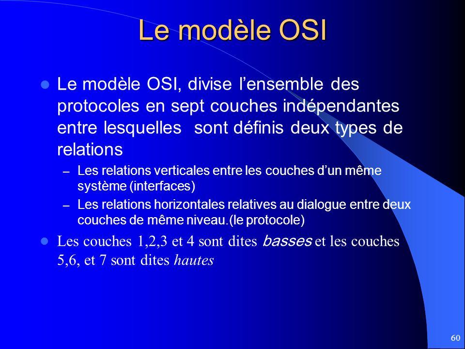 Le modèle OSI Le modèle OSI, divise l'ensemble des protocoles en sept couches indépendantes entre lesquelles sont définis deux types de relations.