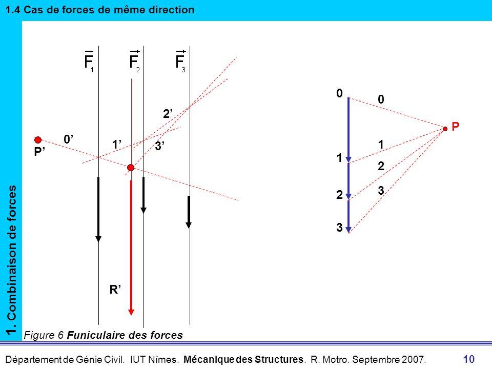 1. Combinaison de forces 2' P 0' 1' 3' P' 1 2 3 R'