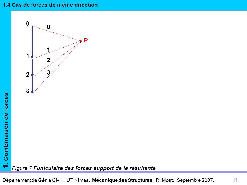 1. Combinaison de forces P 1 2 3 1.4 Cas de forces de même direction