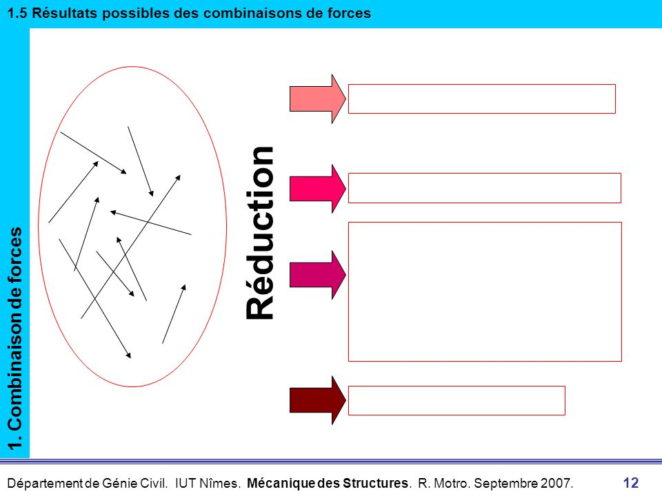 Réduction 1. Combinaison de forces