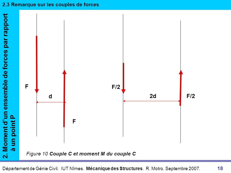 2. Moment d'un ensemble de forces par rapport