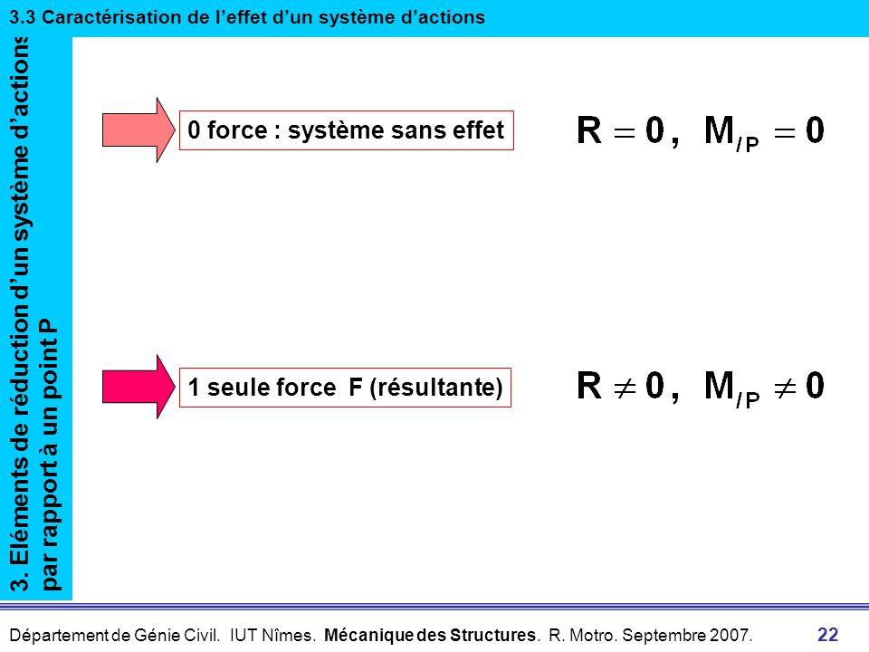0 force : système sans effet