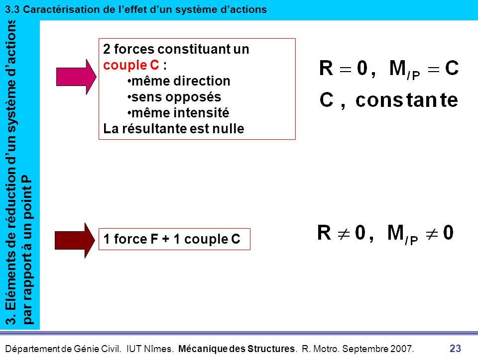 2 forces constituant un couple C : même direction sens opposés