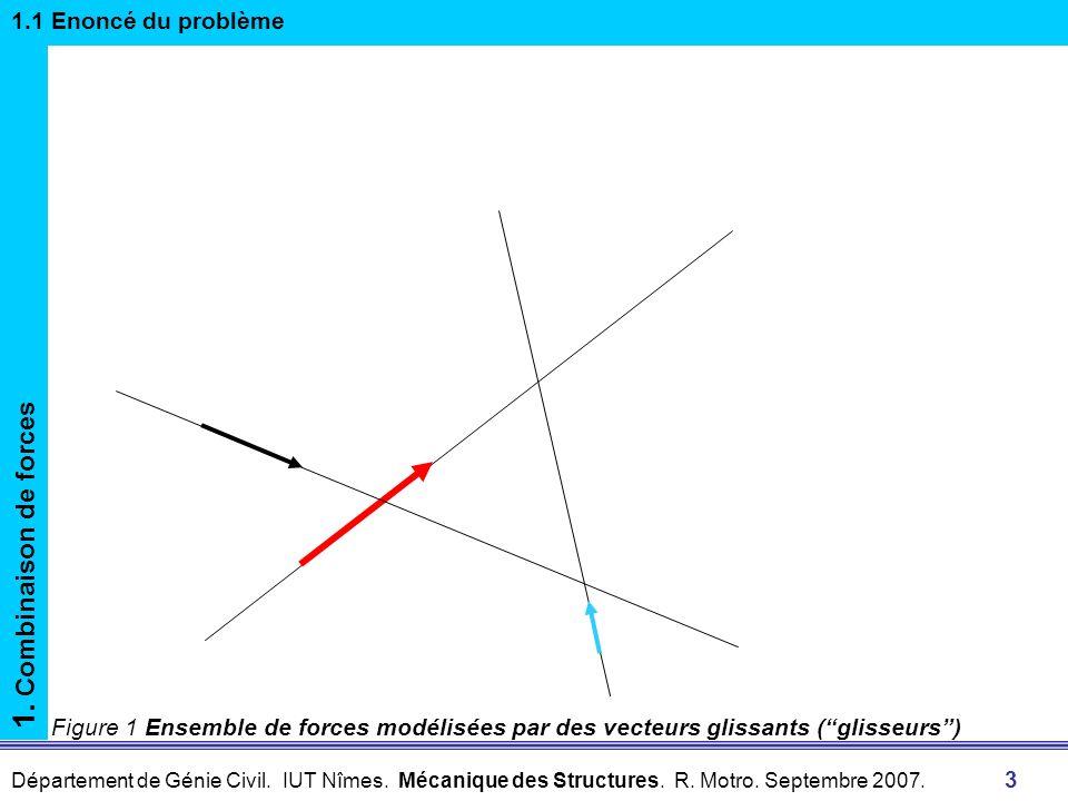1. Combinaison de forces 1.1 Enoncé du problème