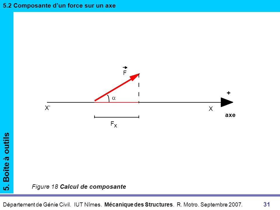 5. Boîte à outils + 5.2 Composante d'un force sur un axe a X' X axe F