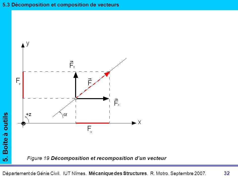 5. Boîte à outils a 5.3 Décomposition et composition de vecteurs +z