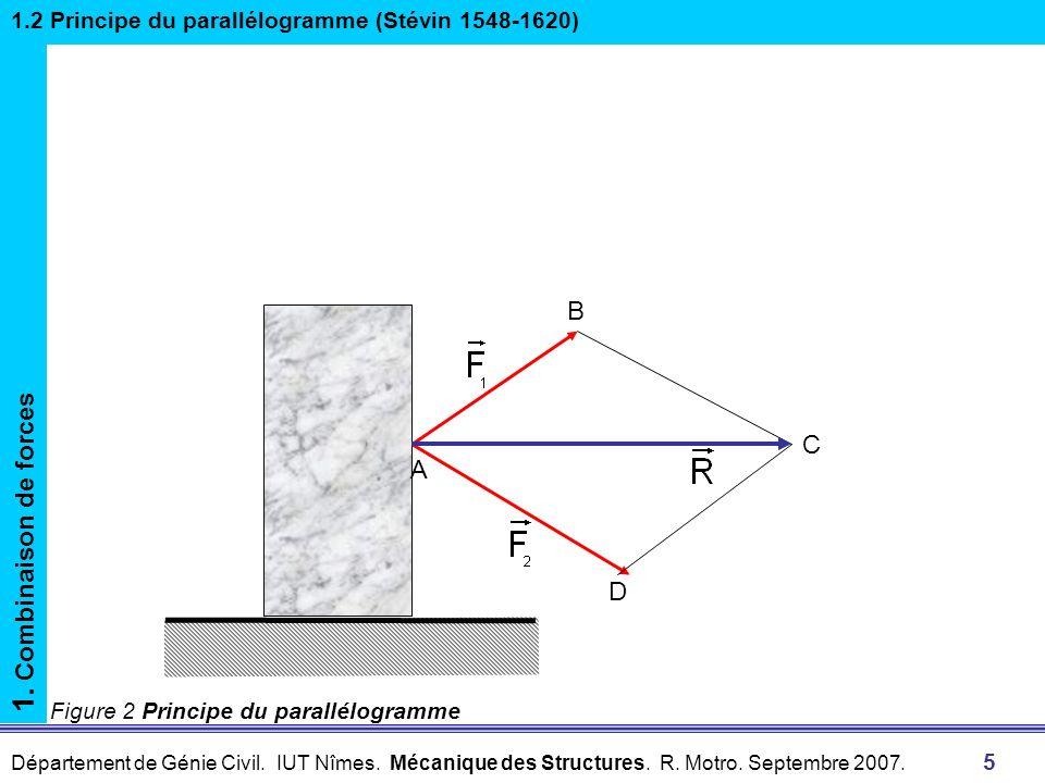 1. Combinaison de forces B C A D