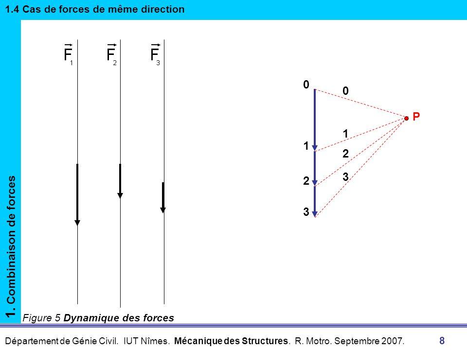 1. Combinaison de forces P 1 1 2 3 2 3