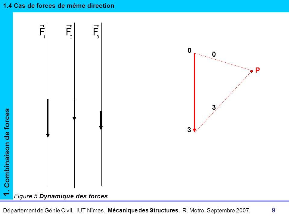 1. Combinaison de forces P 3 3 1.4 Cas de forces de même direction