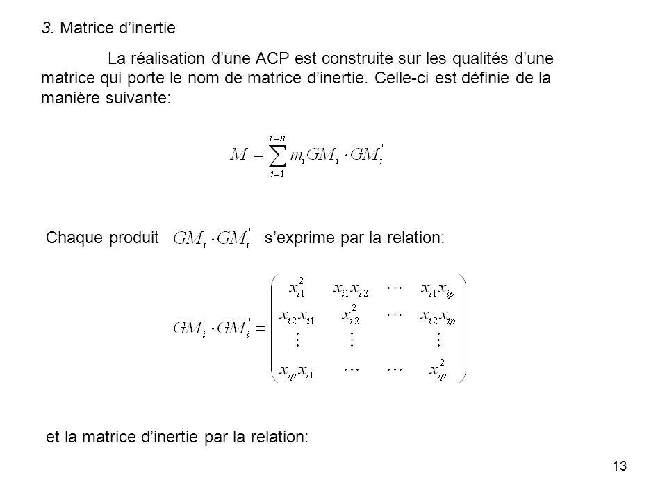 3. Matrice d'inertie