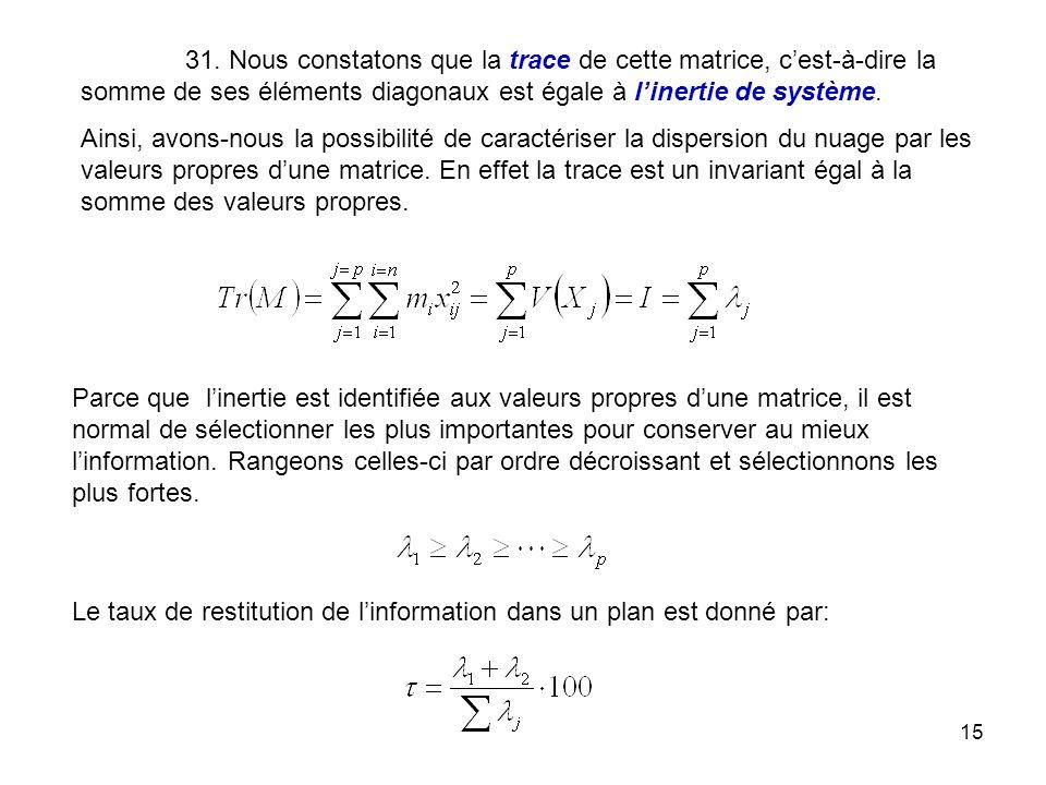 31. Nous constatons que la trace de cette matrice, c'est-à-dire la somme de ses éléments diagonaux est égale à l'inertie de système.