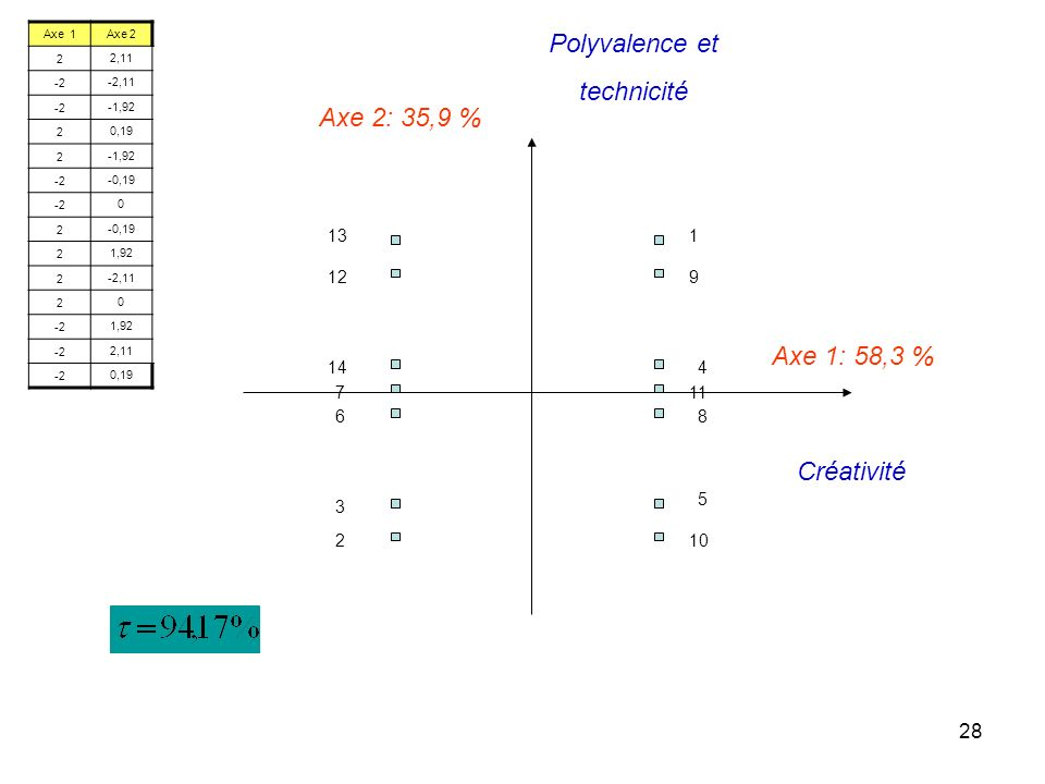 Polyvalence et technicité Axe 2: 35,9 % Axe 1: 58,3 % Créativité 13 1