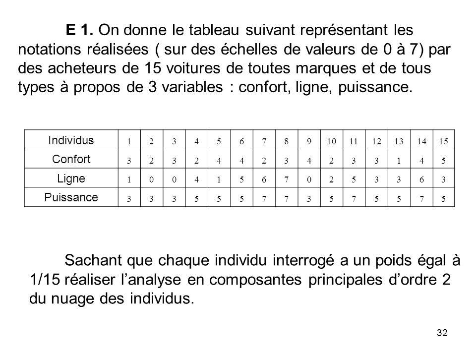 E 1. On donne le tableau suivant représentant les notations réalisées ( sur des échelles de valeurs de 0 à 7) par des acheteurs de 15 voitures de toutes marques et de tous types à propos de 3 variables : confort, ligne, puissance.