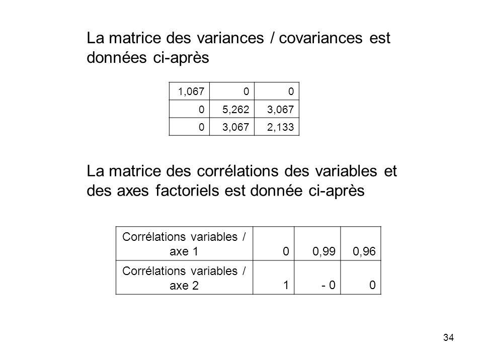 La matrice des variances / covariances est données ci-après