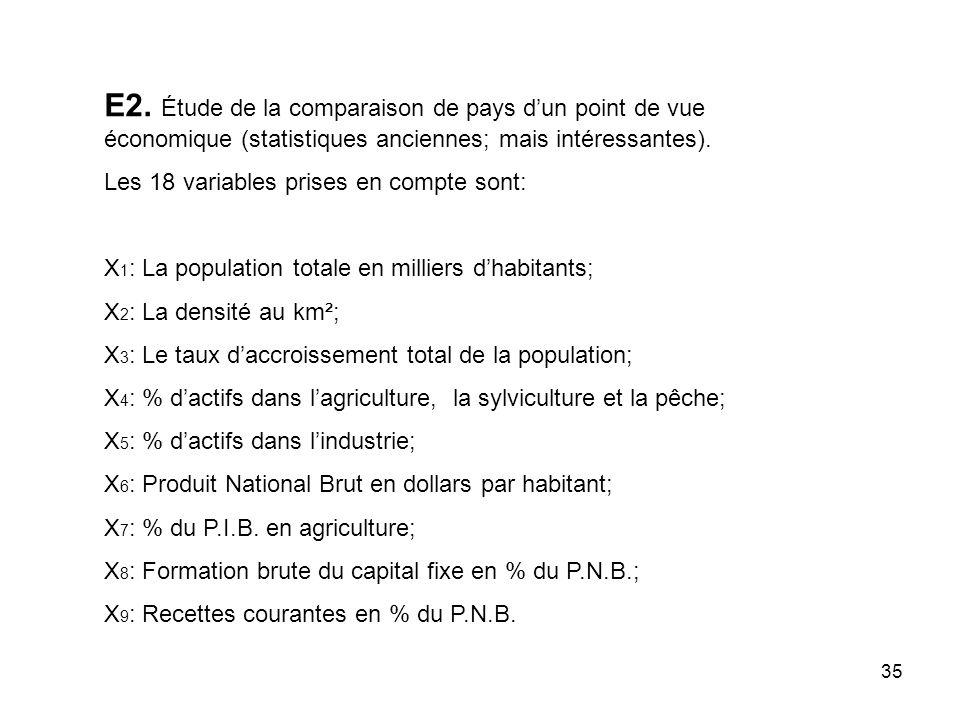E2. Étude de la comparaison de pays d'un point de vue économique (statistiques anciennes; mais intéressantes).