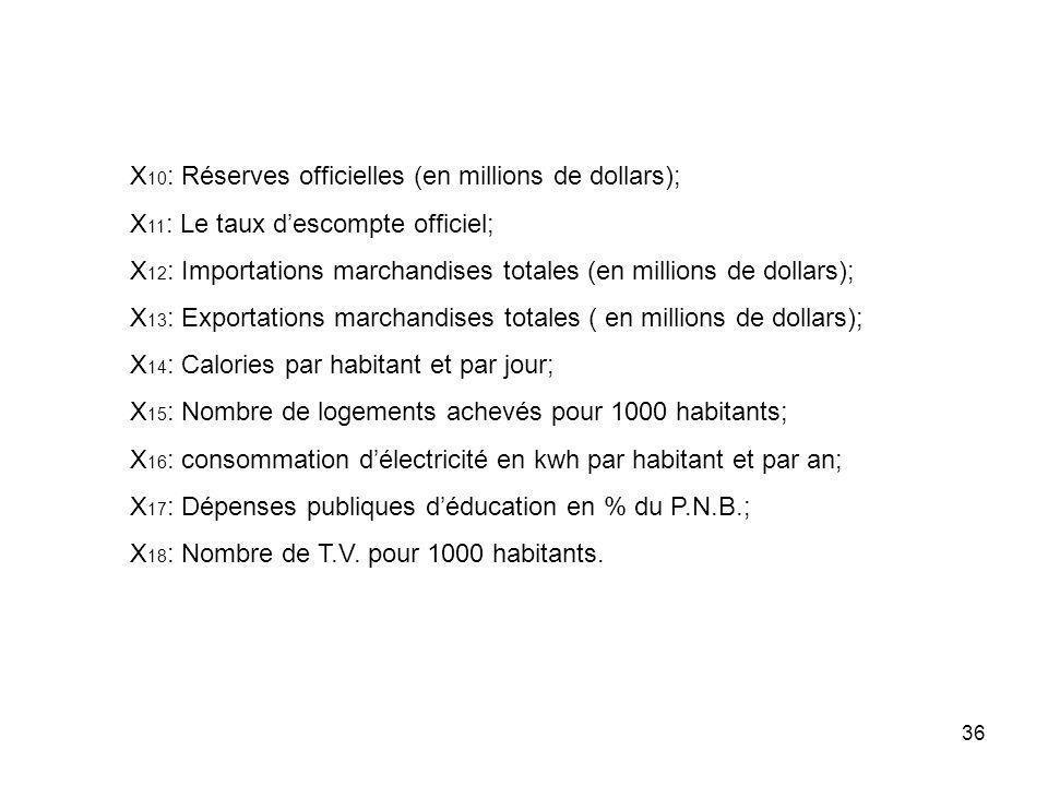 X10: Réserves officielles (en millions de dollars);