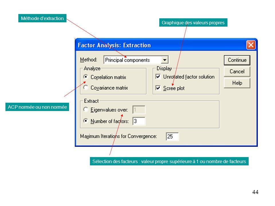 Méthode d'extraction Graphique des valeurs propres. ACP normée ou non normée.