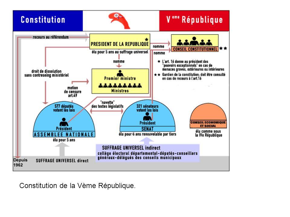 Constitution de la Vème République.