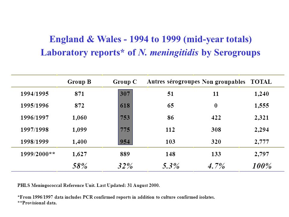England & Wales to 1999 (mid-year totals)