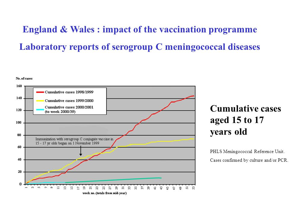 England & Wales : impact of the vaccination programme