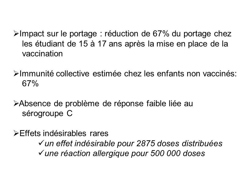Impact sur le portage : réduction de 67% du portage chez