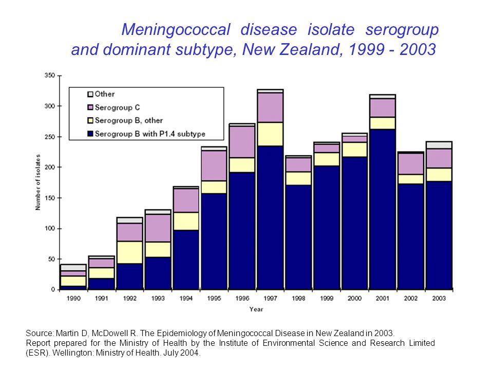 Meningococcal disease isolate serogroup and dominant subtype, New Zealand, 1999 - 2003