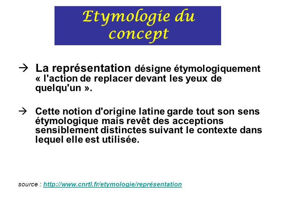 Postulat de base Etymologie du concept