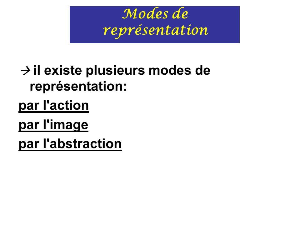 Modes de représentation