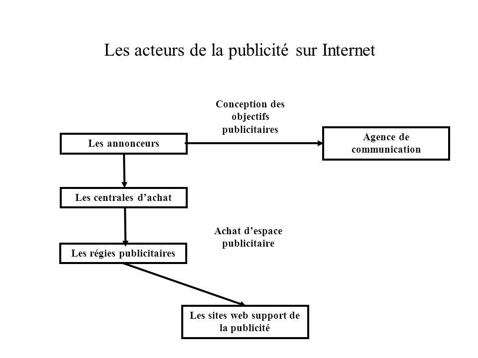 Les acteurs de la publicité sur Internet