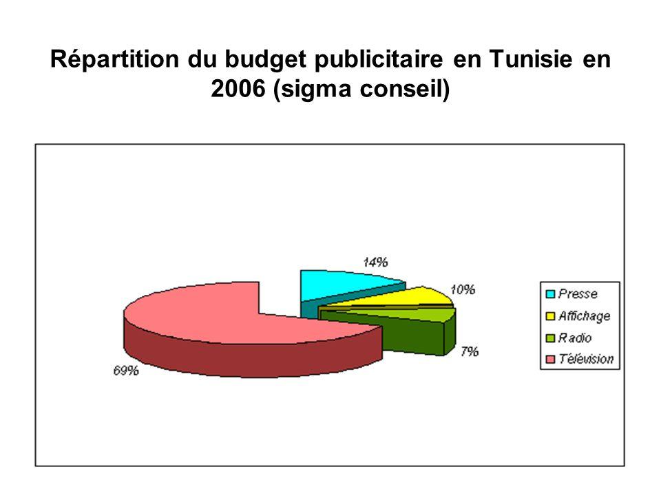 Répartition du budget publicitaire en Tunisie en 2006 (sigma conseil)