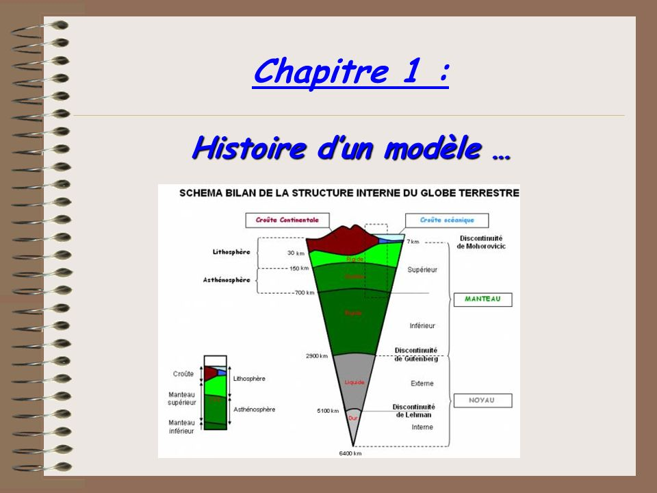 Chapitre 1 : Histoire d'un modèle …