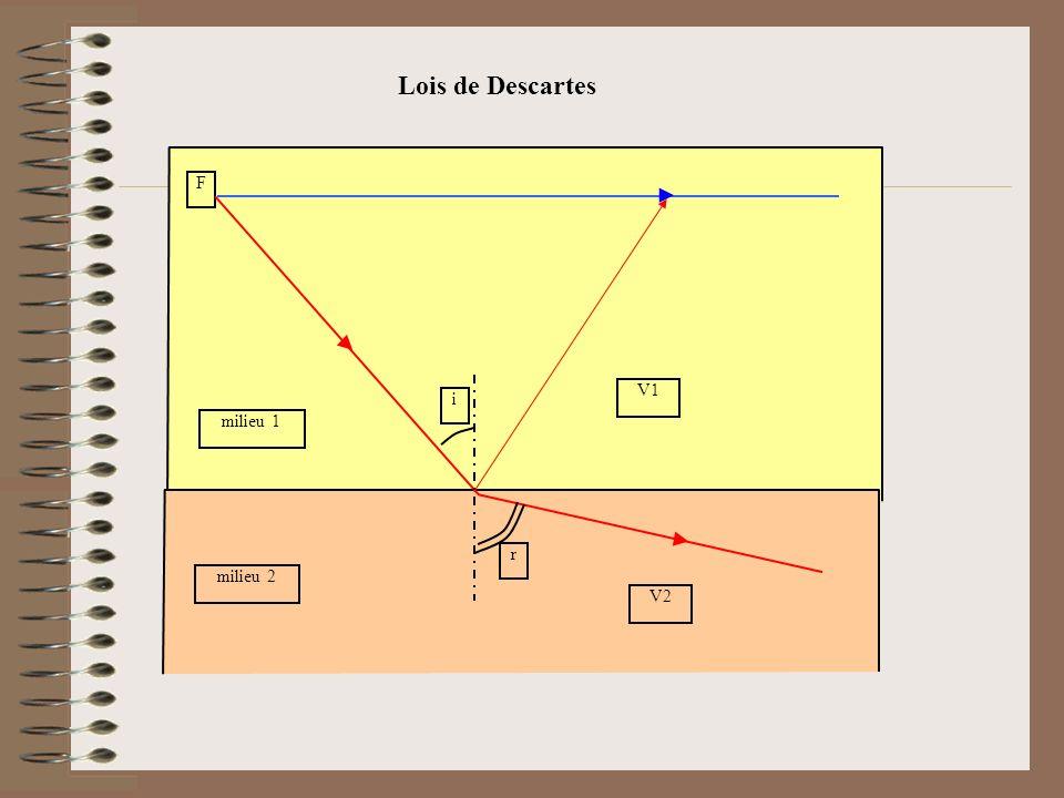 Lois de Descartes F i r milieu 1 milieu 2 V1 V2