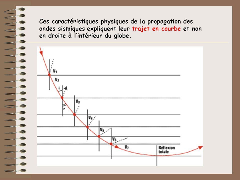 Ces caractéristiques physiques de la propagation des ondes sismiques expliquent leur trajet en courbe et non en droite à l'intérieur du globe.