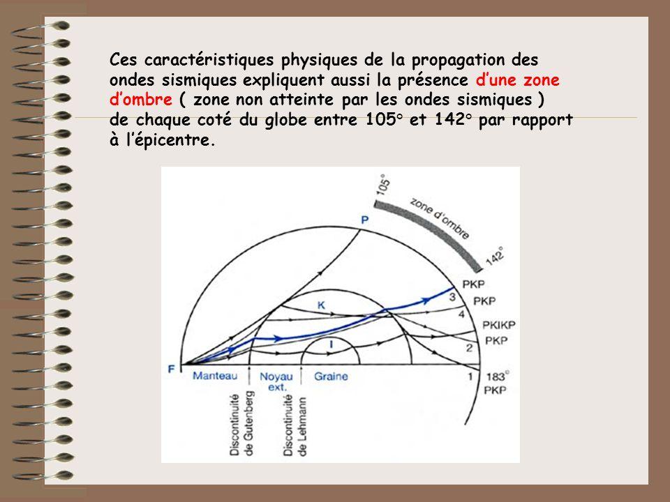Ces caractéristiques physiques de la propagation des ondes sismiques expliquent aussi la présence d'une zone d'ombre ( zone non atteinte par les ondes sismiques ) de chaque coté du globe entre 105° et 142° par rapport à l'épicentre.