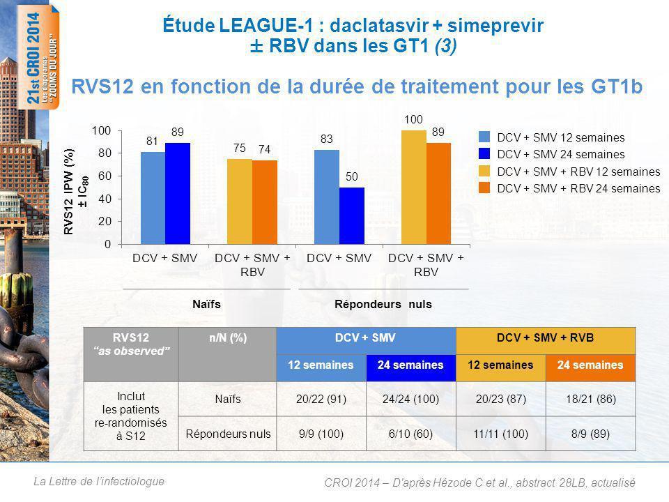 Étude LEAGUE-1 : daclatasvir + simeprevir ± RBV dans les GT1 (4)