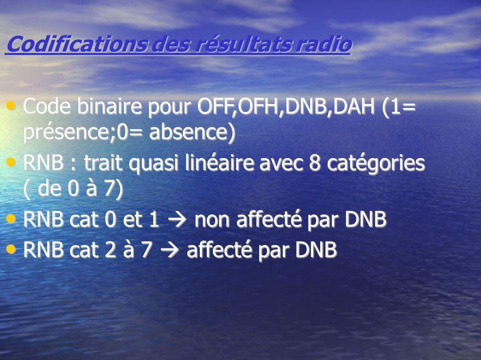 Codifications des résultats radio
