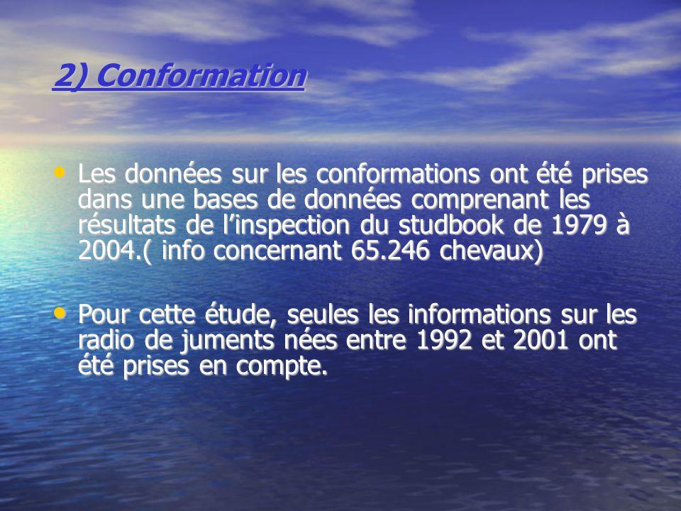 2) Conformation
