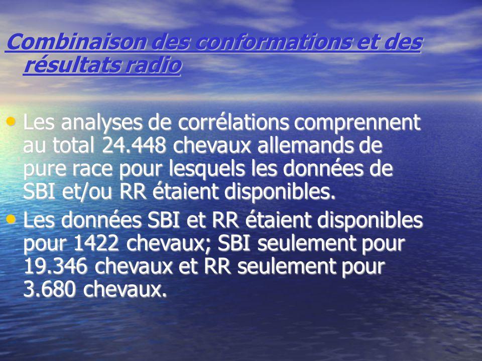 Combinaison des conformations et des résultats radio