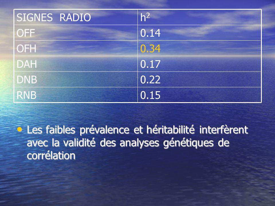0.15 RNB. 0.22. DNB. 0.17. DAH. 0.34. OFH. 0.14. OFF. h2. SIGNES RADIO.