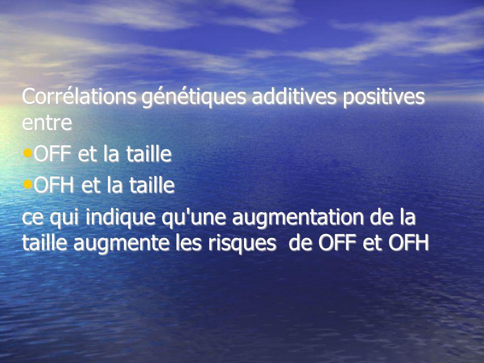 Corrélations génétiques additives positives entre