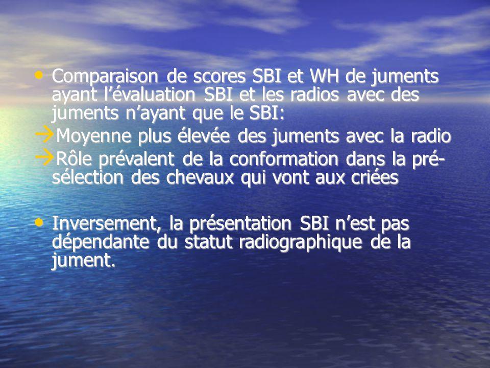 Comparaison de scores SBI et WH de juments ayant l'évaluation SBI et les radios avec des juments n'ayant que le SBI:
