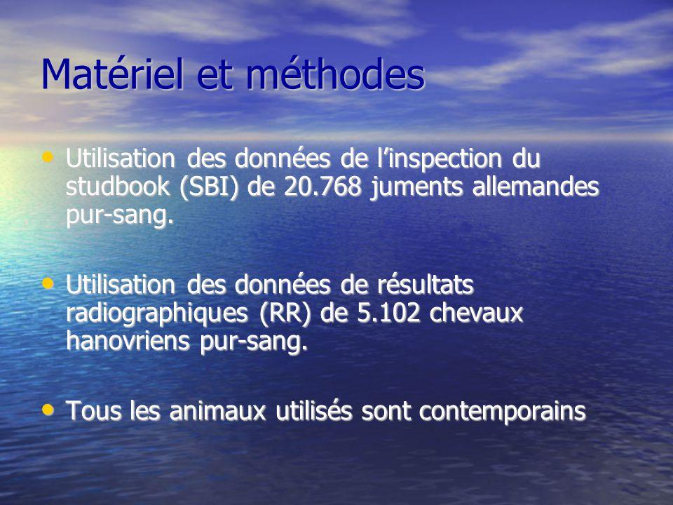 Matériel et méthodes Utilisation des données de l'inspection du studbook (SBI) de 20.768 juments allemandes pur-sang.