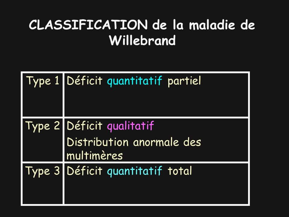 CLASSIFICATION de la maladie de Willebrand
