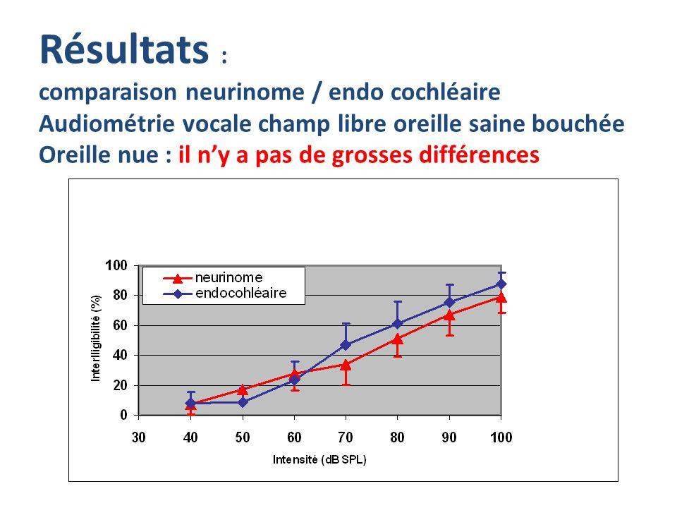 Résultats : comparaison neurinome / endo cochléaire Audiométrie vocale champ libre oreille saine bouchée Oreille nue : il n'y a pas de grosses différences