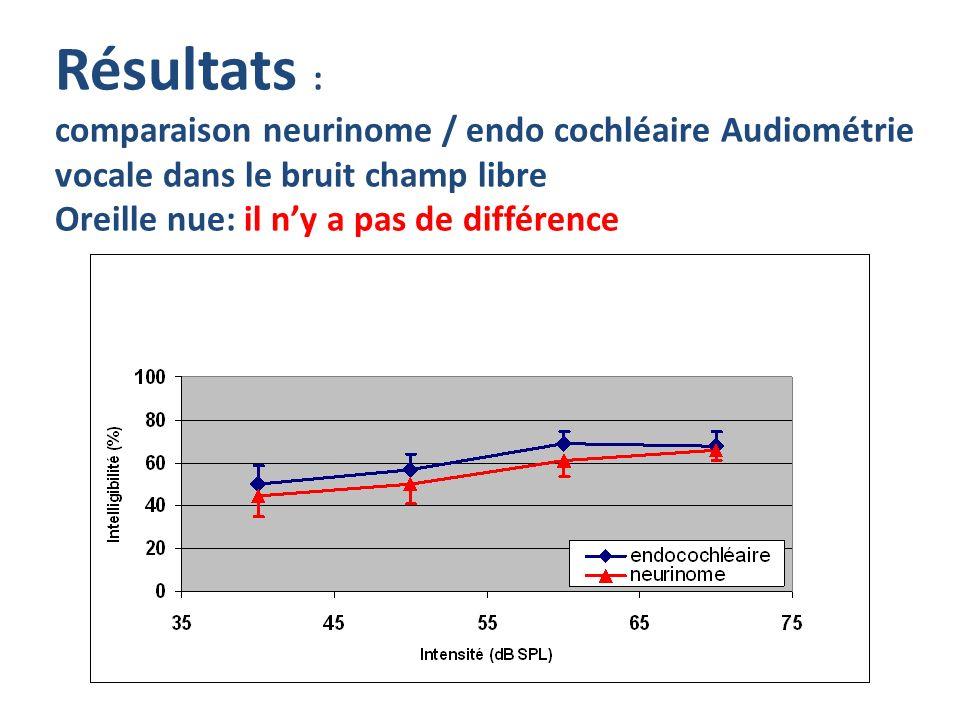 Résultats : comparaison neurinome / endo cochléaire Audiométrie vocale dans le bruit champ libre Oreille nue: il n'y a pas de différence