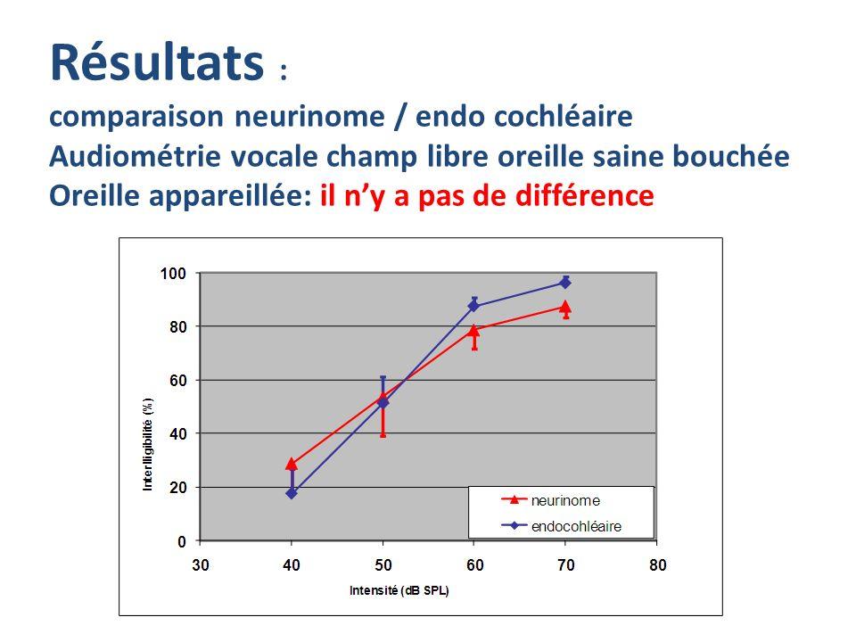 Résultats : comparaison neurinome / endo cochléaire Audiométrie vocale champ libre oreille saine bouchée Oreille appareillée: il n'y a pas de différence