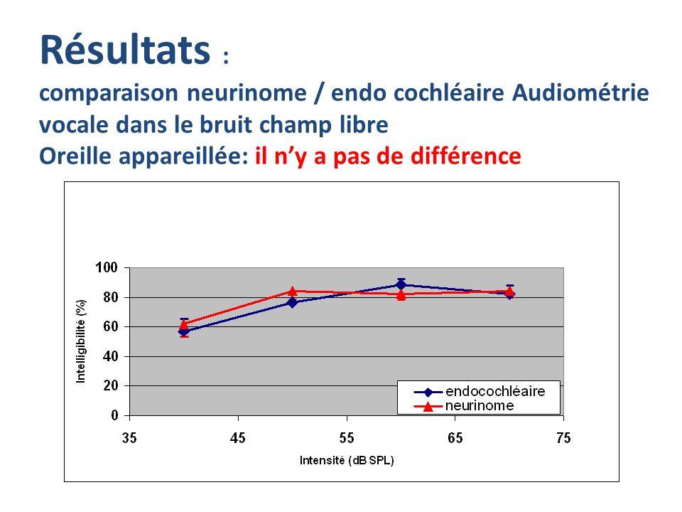 Résultats : comparaison neurinome / endo cochléaire Audiométrie vocale dans le bruit champ libre Oreille appareillée: il n'y a pas de différence