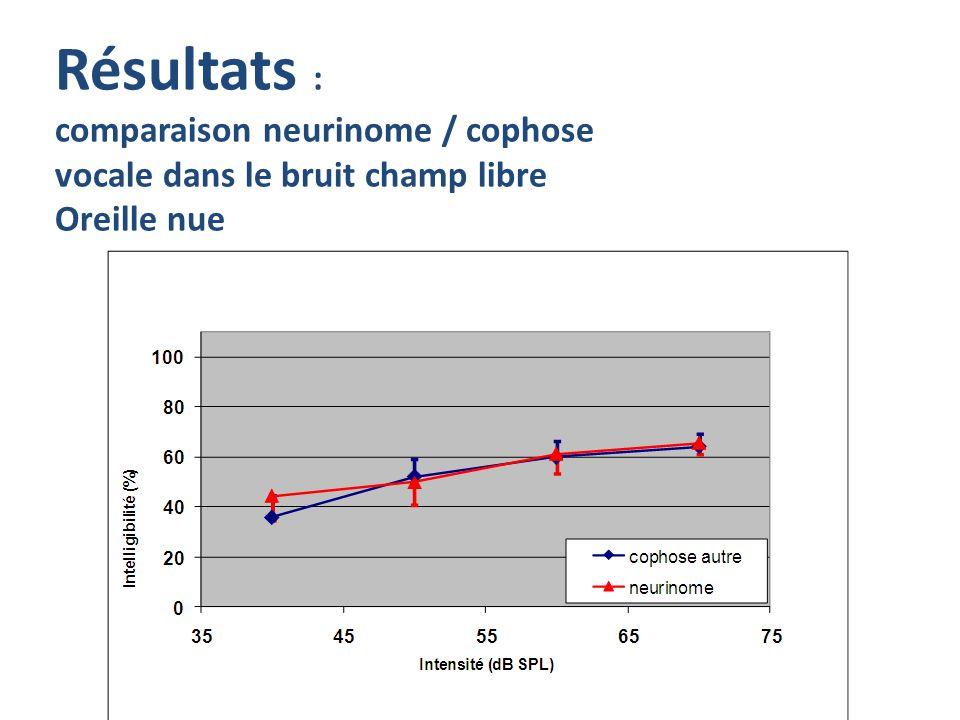 Résultats : comparaison neurinome / cophose vocale dans le bruit champ libre Oreille nue