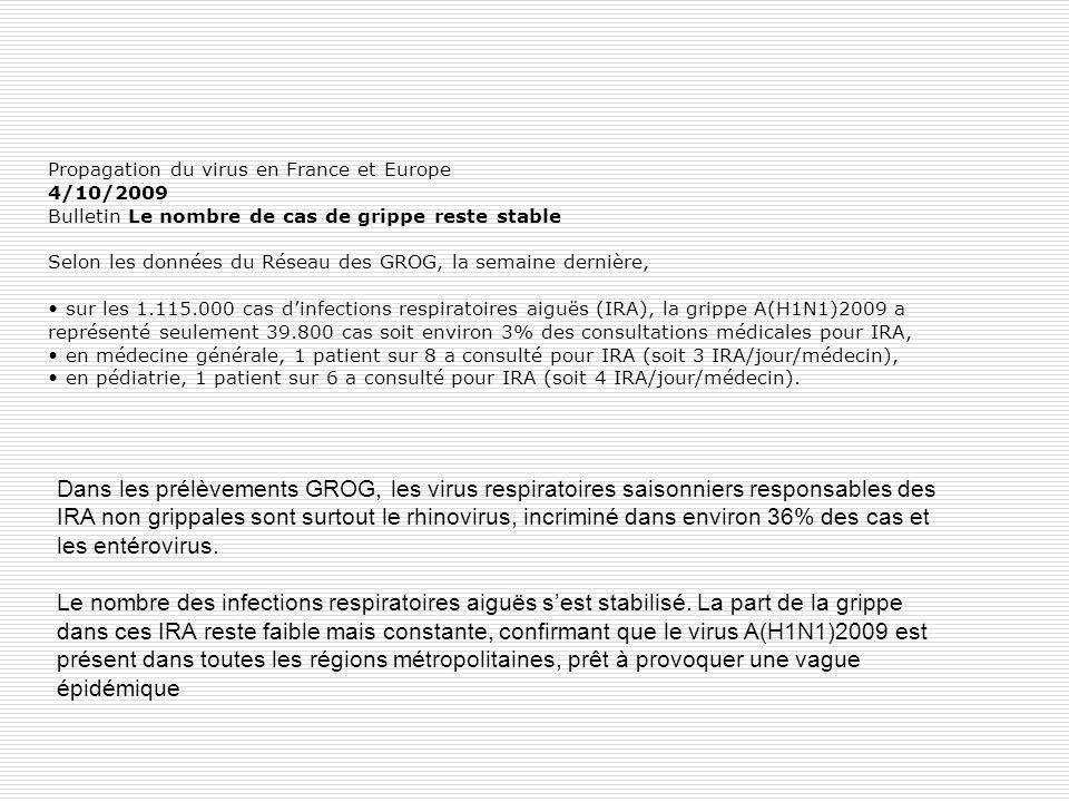 Propagation du virus en France et Europe 4/10/2009 Bulletin Le nombre de cas de grippe reste stable Selon les données du Réseau des GROG, la semaine dernière, • sur les 1.115.000 cas d'infections respiratoires aiguës (IRA), la grippe A(H1N1)2009 a représenté seulement 39.800 cas soit environ 3% des consultations médicales pour IRA, • en médecine générale, 1 patient sur 8 a consulté pour IRA (soit 3 IRA/jour/médecin), • en pédiatrie, 1 patient sur 6 a consulté pour IRA (soit 4 IRA/jour/médecin).